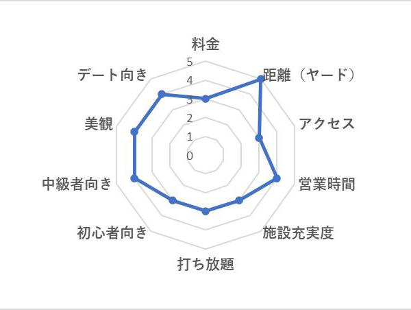 桜ヶ丘ゴルフ練習場