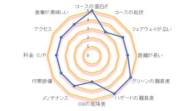 富士クラッシックの評価