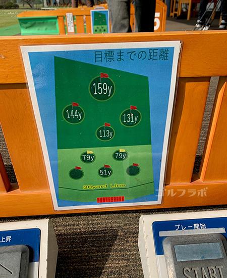 湘南グリーンゴルフのヤード表示